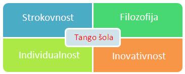 Metodologija tango šole