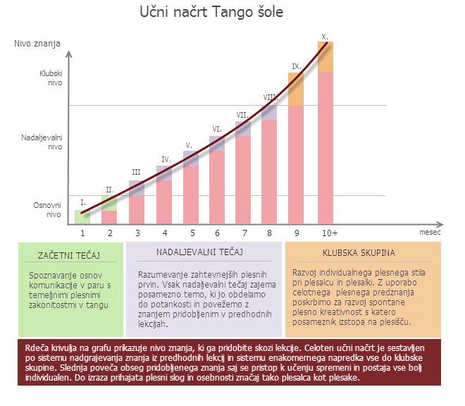 Učni načrt tango šole